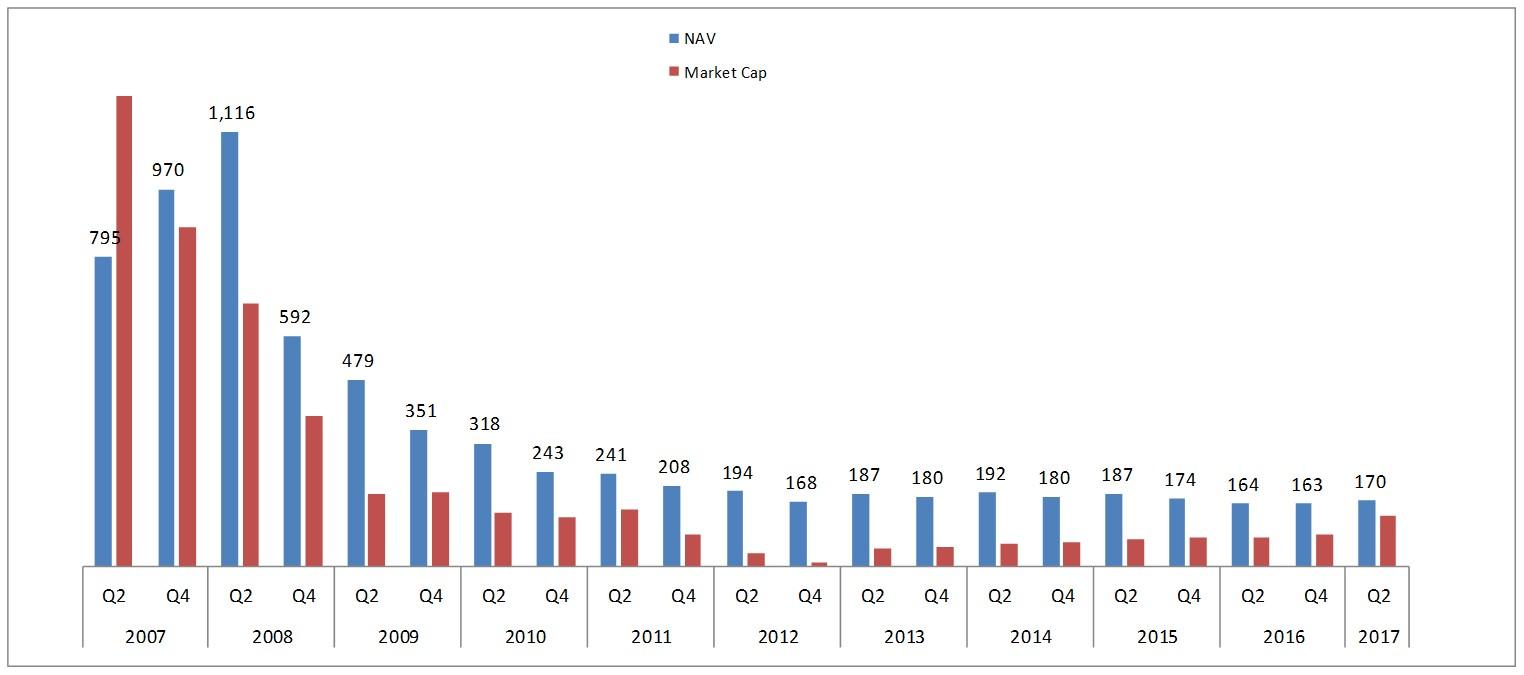 Market capitalization and NAV development (NOK million)